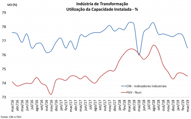 Figura 2 - Histórico do índice UCI (Utilização de capacidade instalada) da indústria de transformação brasileira.